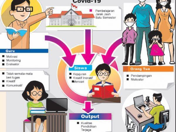 Pembelajaran Tatap Muka Di Bandung Barat Ditunda